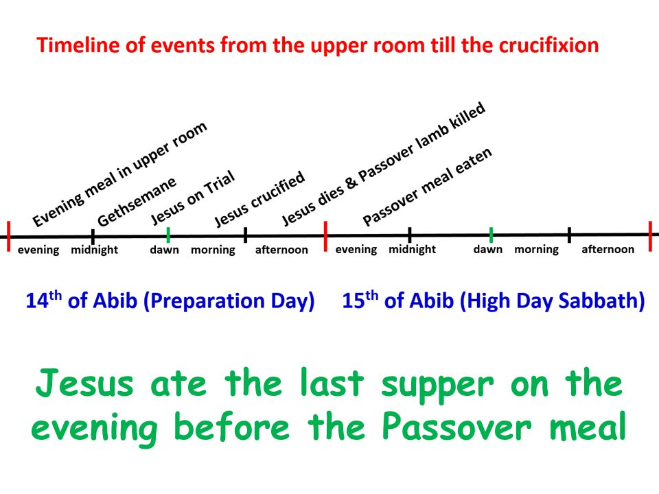 Jesus ate the last supper on the evening before the Passover meal