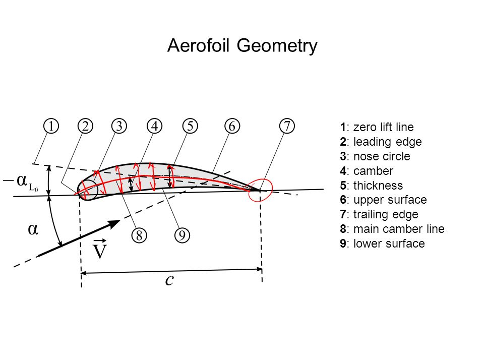 Aerofoil Geometry 1: zero lift line 2: leading edge 3: nose circle
