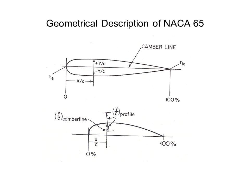 Geometrical Description of NACA 65