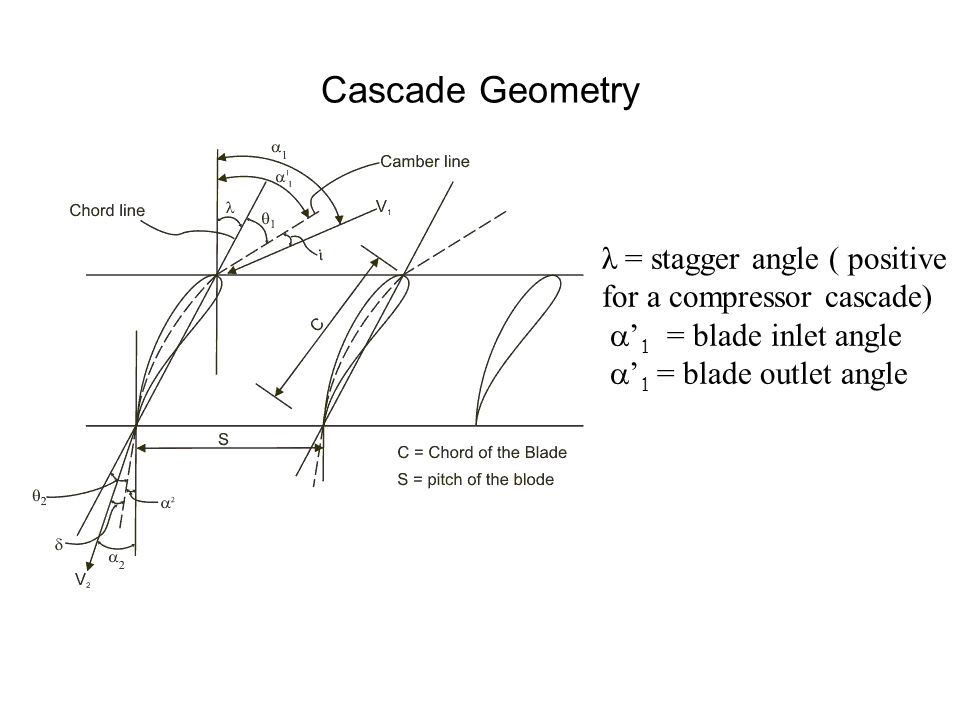 Cascade Geometry λ = stagger angle ( positive for a compressor cascade) a'1 = blade inlet angle.