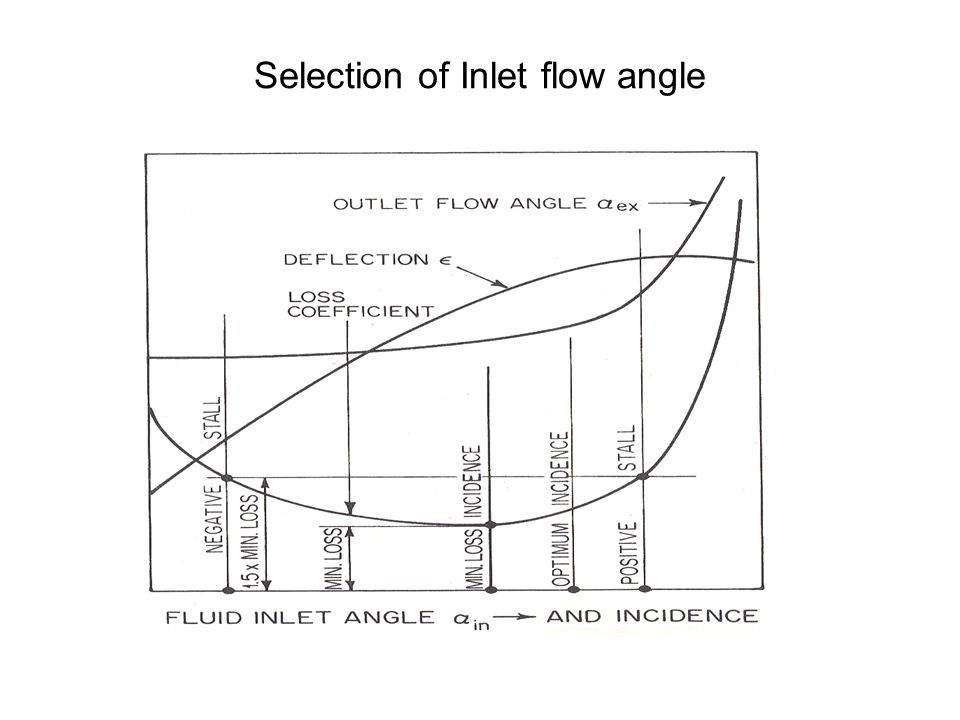 Selection of Inlet flow angle