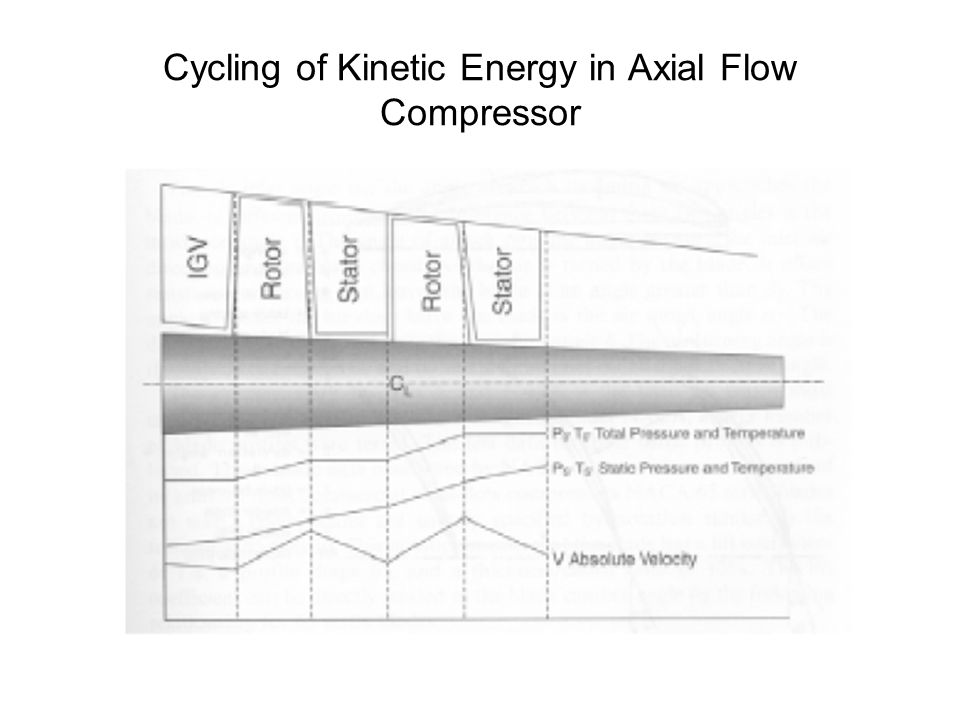 Cycling of Kinetic Energy in Axial Flow Compressor