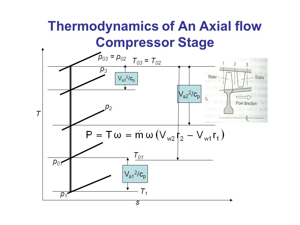 Thermodynamics of An Axial flow Compressor Stage