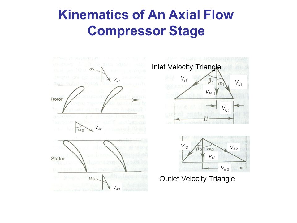 Kinematics of An Axial Flow Compressor Stage