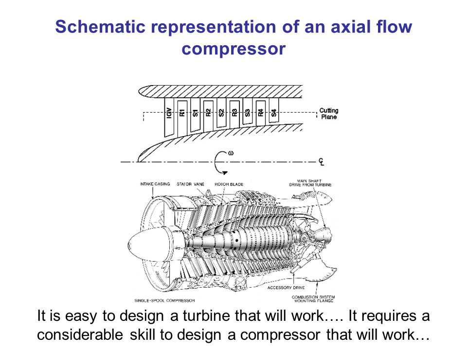 Schematic representation of an axial flow compressor