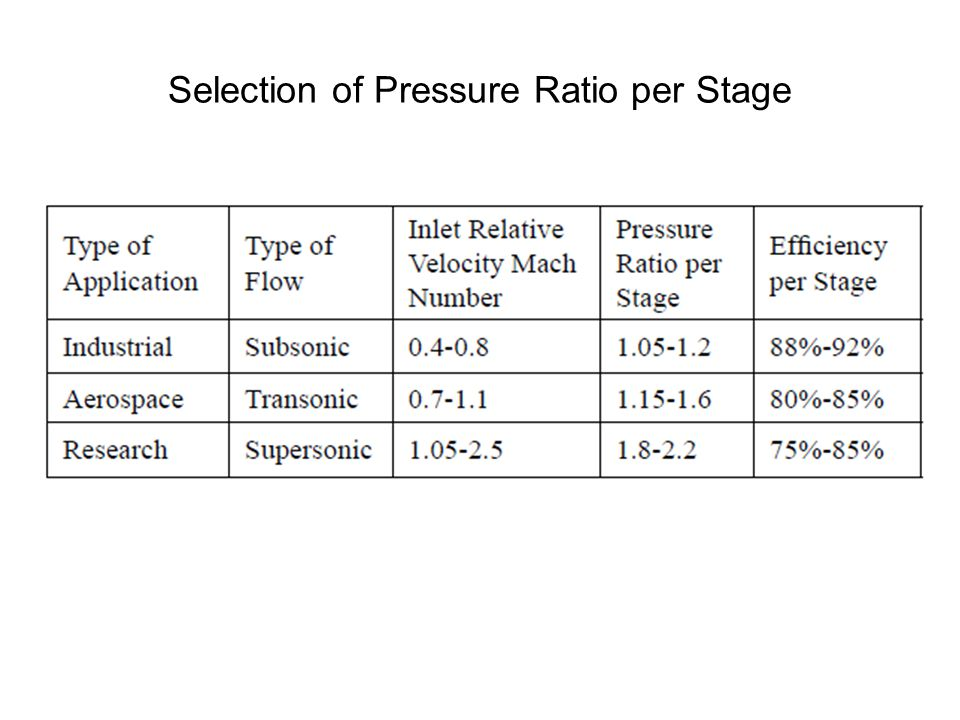 Selection of Pressure Ratio per Stage