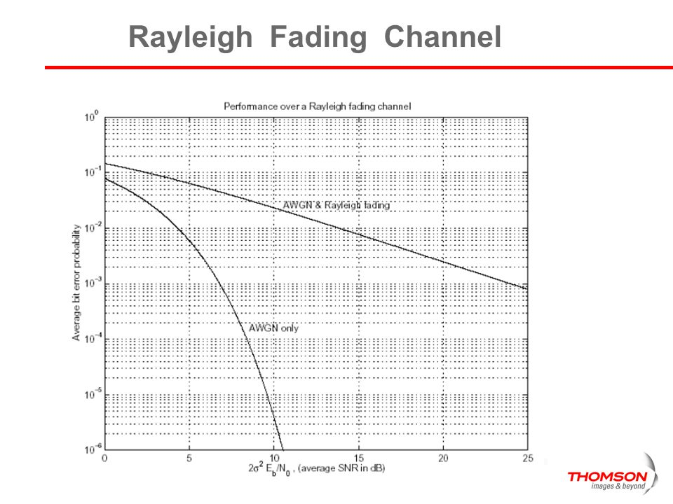 Rayleigh Fading Channel