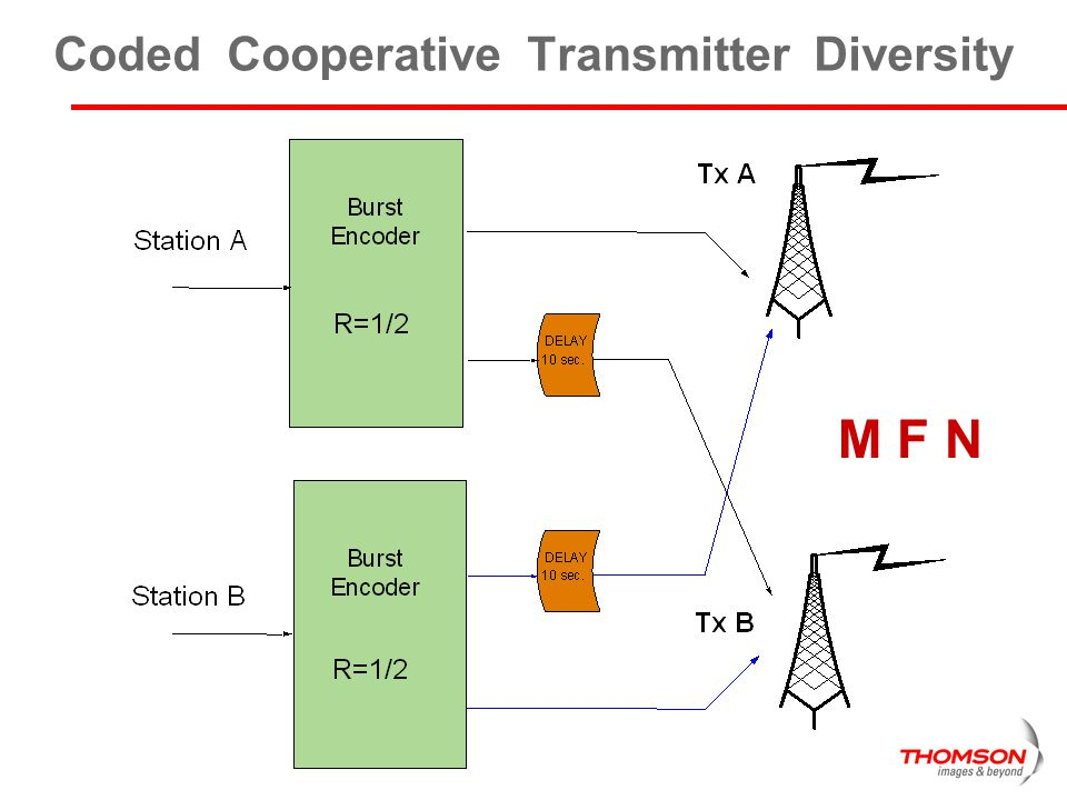 Coded Cooperative Transmitter Diversity