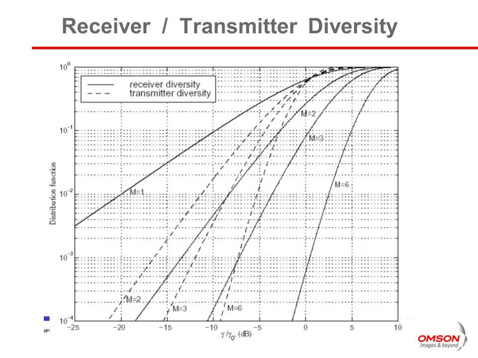 Receiver / Transmitter Diversity