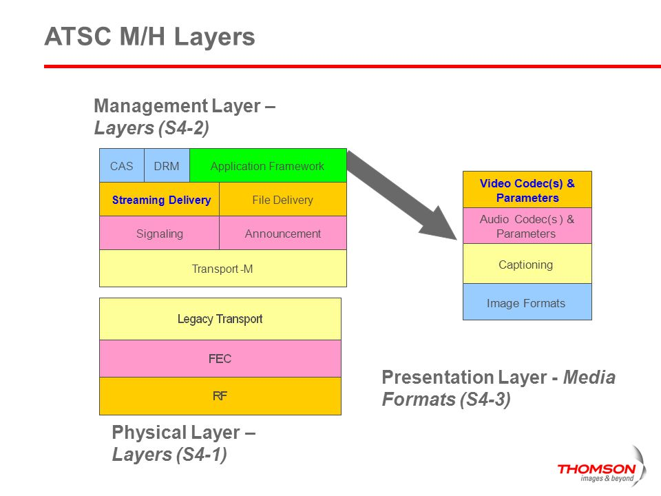 Management Layer – Layers (S4-2)