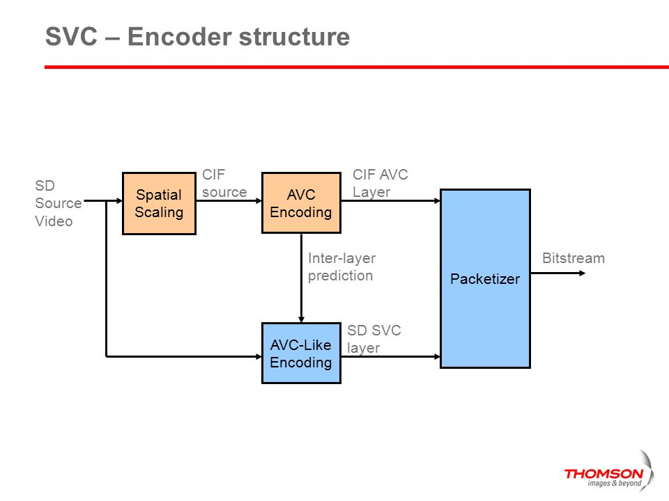 SVC – Encoder structure