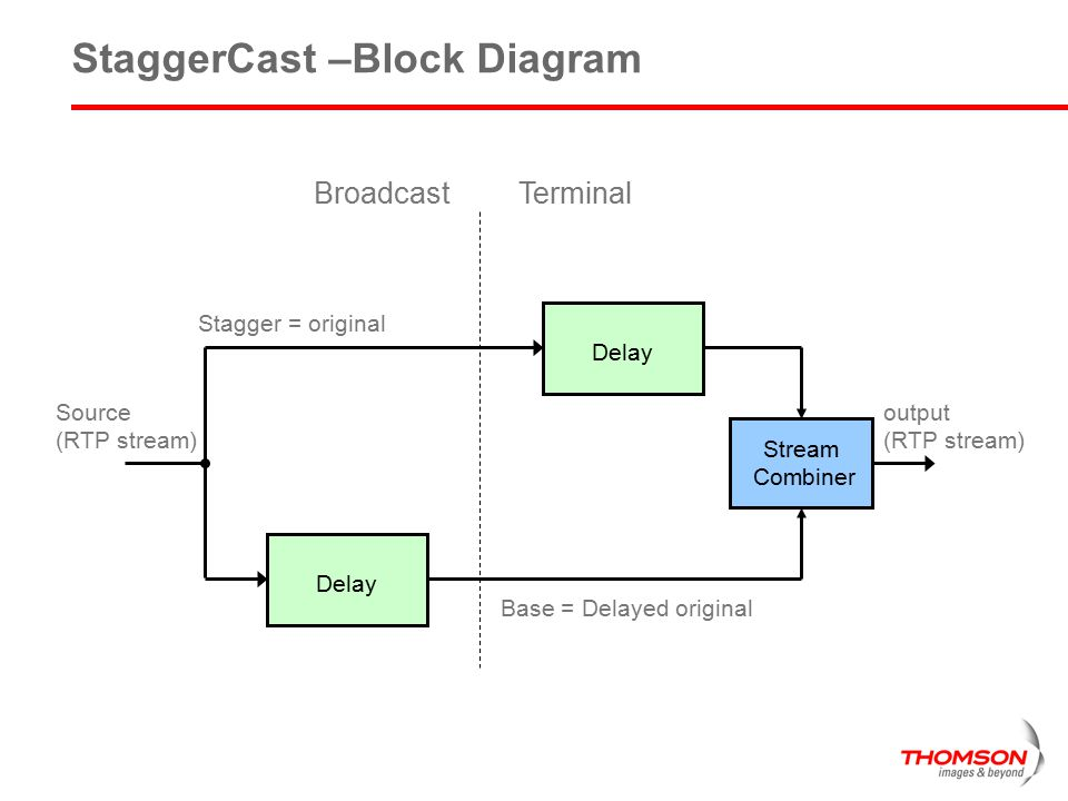 StaggerCast –Block Diagram