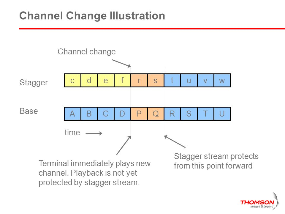 Channel Change Illustration