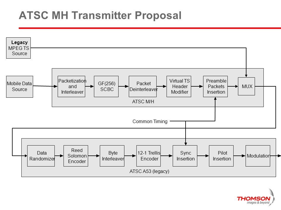 ATSC MH Transmitter Proposal