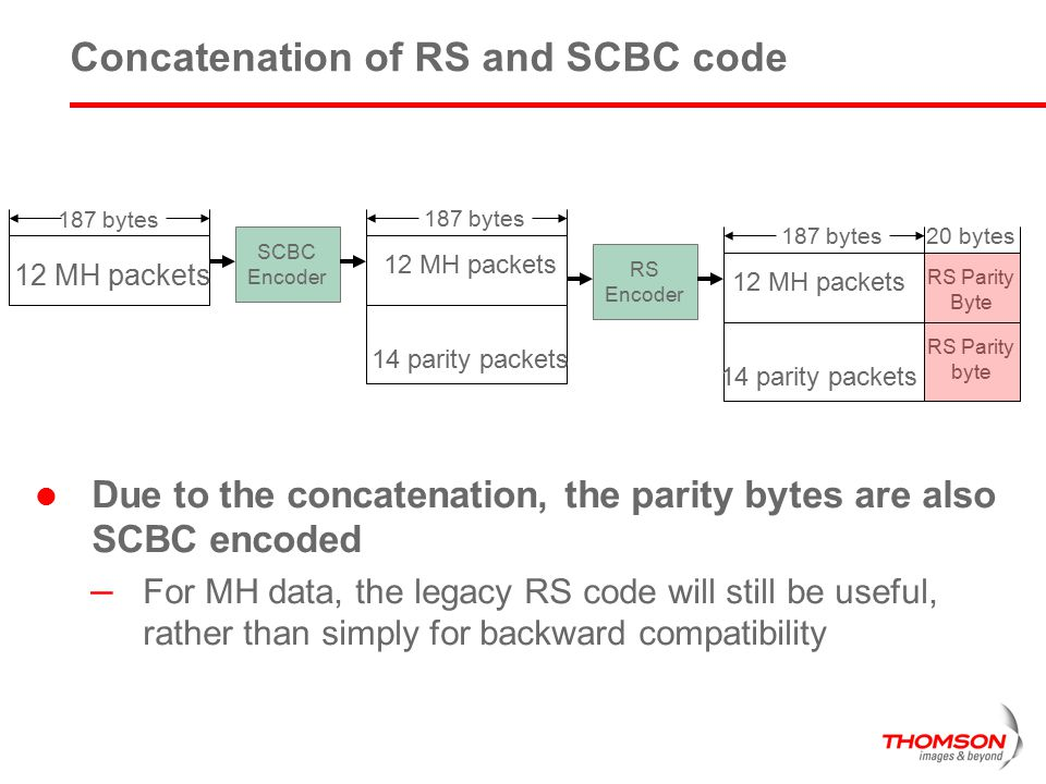 Concatenation of RS and SCBC code