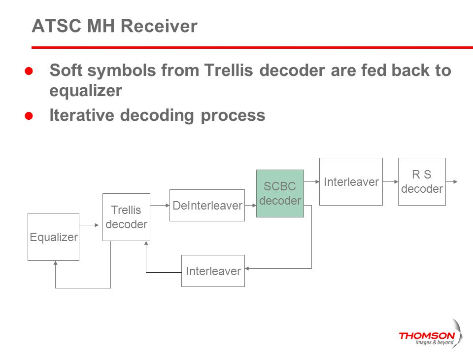ATSC MH Receiver Soft symbols from Trellis decoder are fed back to equalizer. Iterative decoding process.