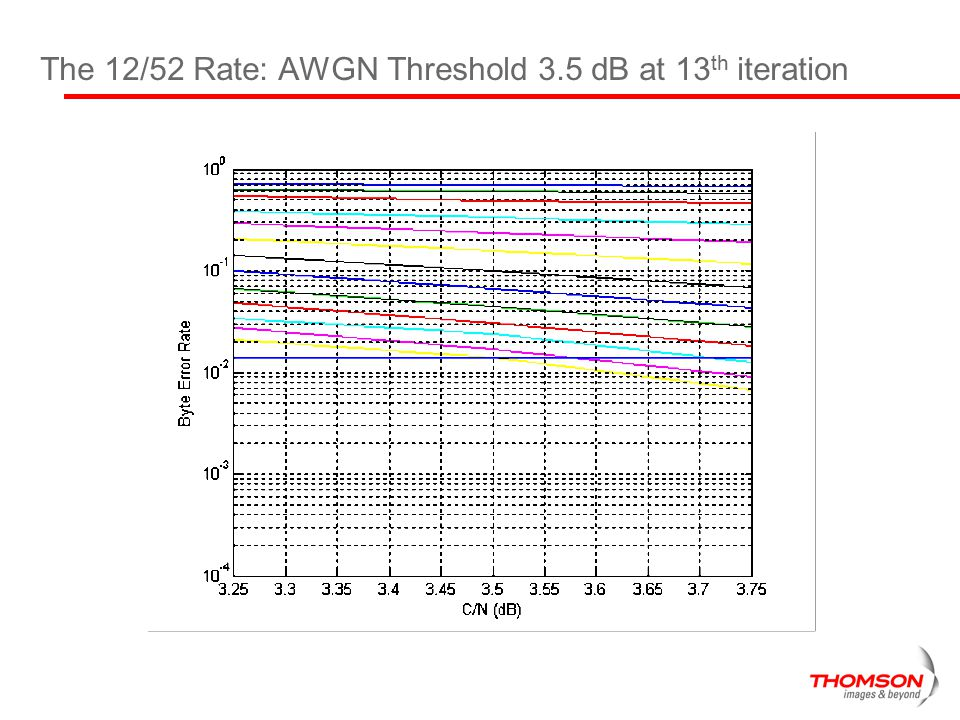 The 12/52 Rate: AWGN Threshold 3.5 dB at 13th iteration