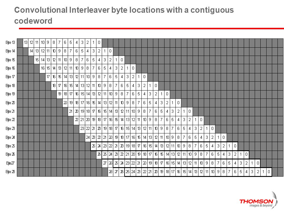 Convolutional Interleaver byte locations with a contiguous codeword