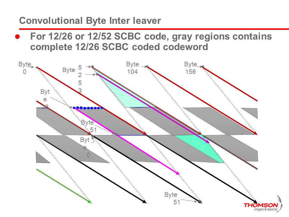 Convolutional Byte Inter leaver
