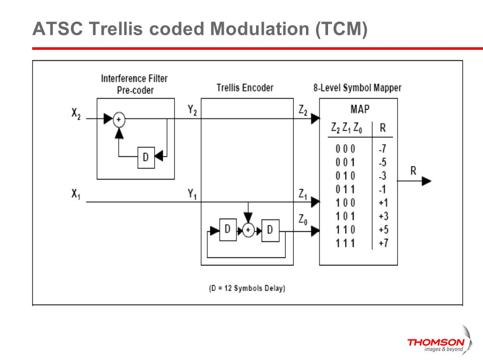 ATSC Trellis coded Modulation (TCM)