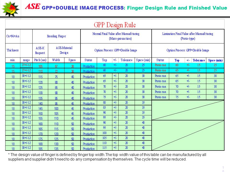 GPP+DOUBLE IMAGE PROCESS: Finger Design Rule and Finished Value