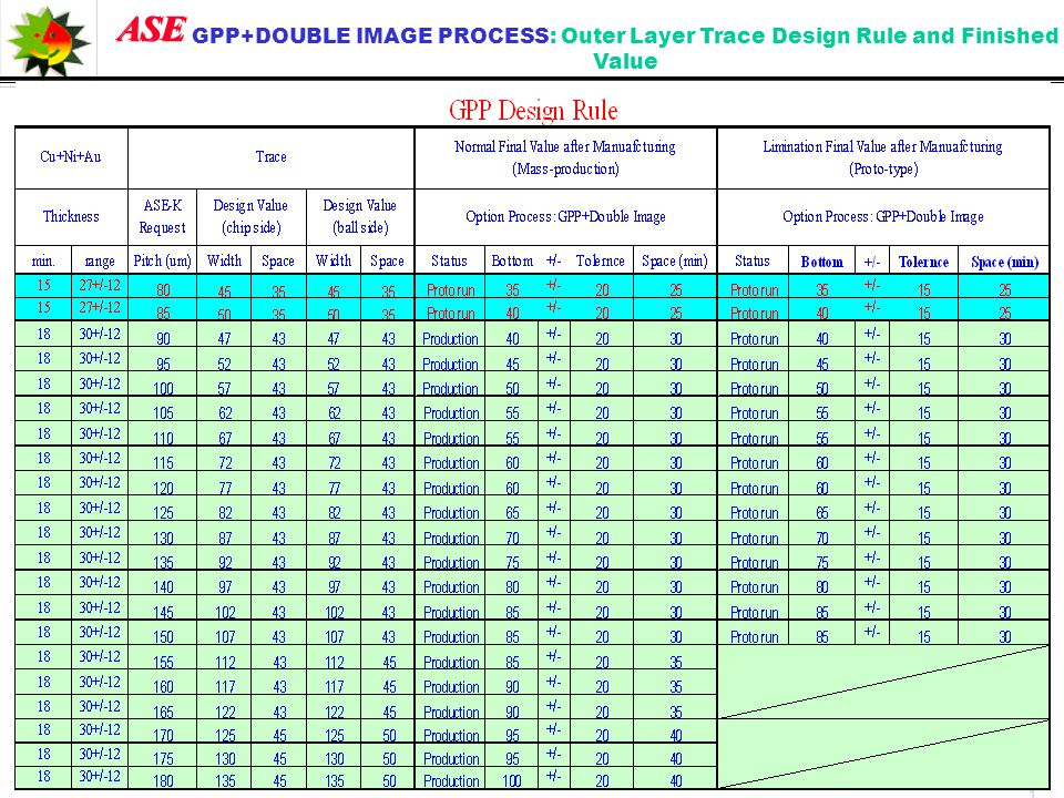 ASE GPP+DOUBLE IMAGE PROCESS: Outer Layer Trace Design Rule and Finished Value. 1111. 2. 2. 2. 3.