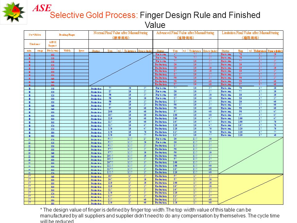 Selective Gold Process: Finger Design Rule and Finished Value