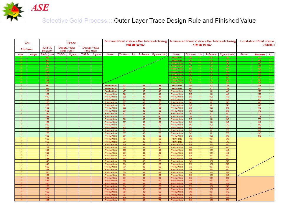 Selective Gold Process :: Outer Layer Trace Design Rule and Finished Value