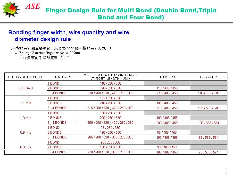 Finger Design Rule for Multi Bond (Double Bond,Triple Bond and Four Bond)