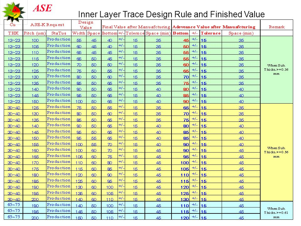 Inner Layer Trace Design Rule and Finished Value