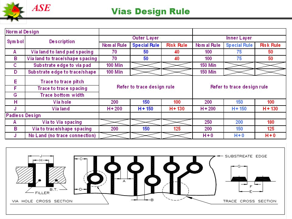 Vias Design Rule