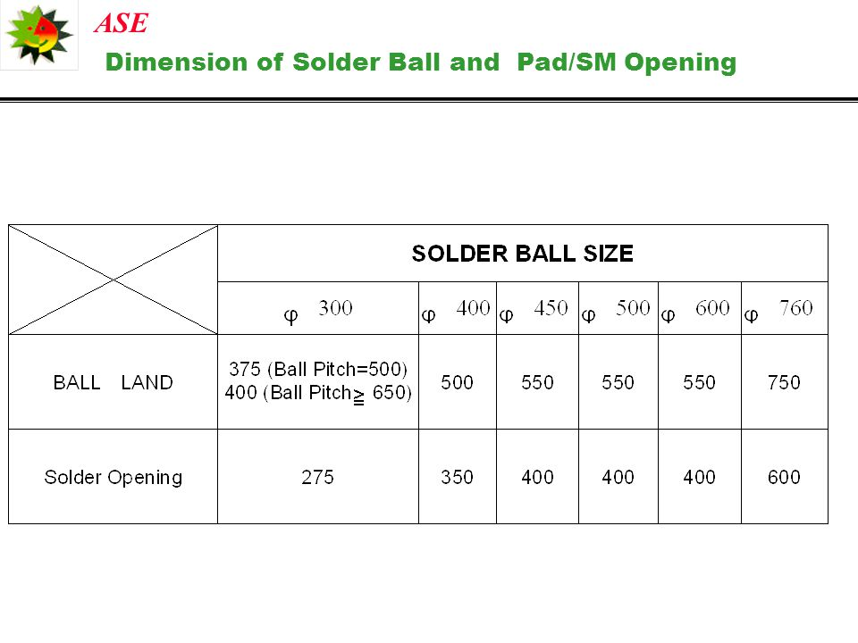 Dimension of Solder Ball and Pad/SM Opening