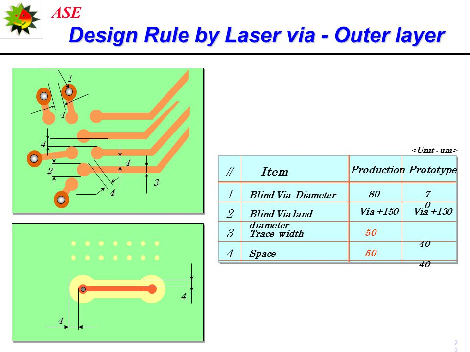 Design Rule by Laser via - Outer layer