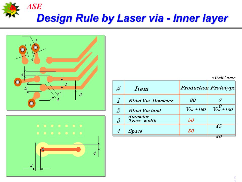 Design Rule by Laser via - Inner layer
