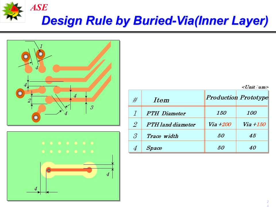Design Rule by Buried-Via(Inner Layer)