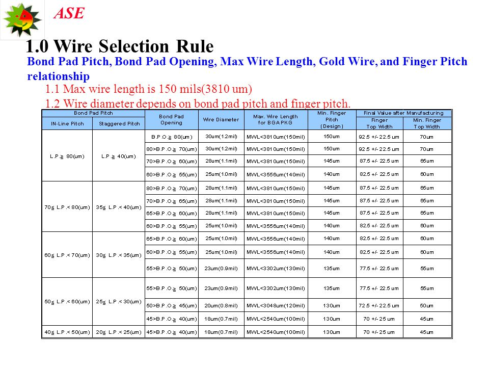 1.0 Wire Selection Rule Bond Pad Pitch, Bond Pad Opening, Max Wire Length, Gold Wire, and Finger Pitch relationship.