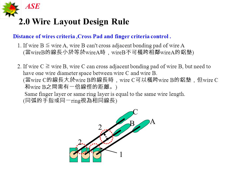 2.0 Wire Layout Design Rule