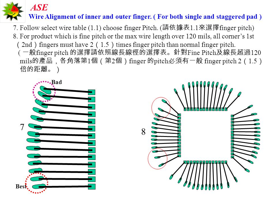 Wire Alignment of inner and outer finger