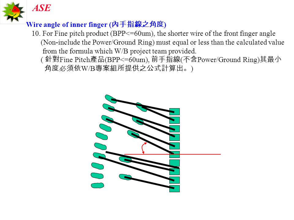 Wire angle of inner finger (內手指線之角度)