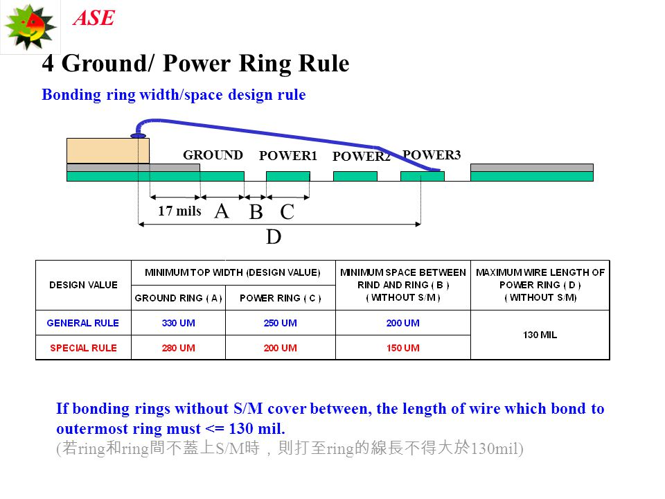 4 Ground/ Power Ring Rule