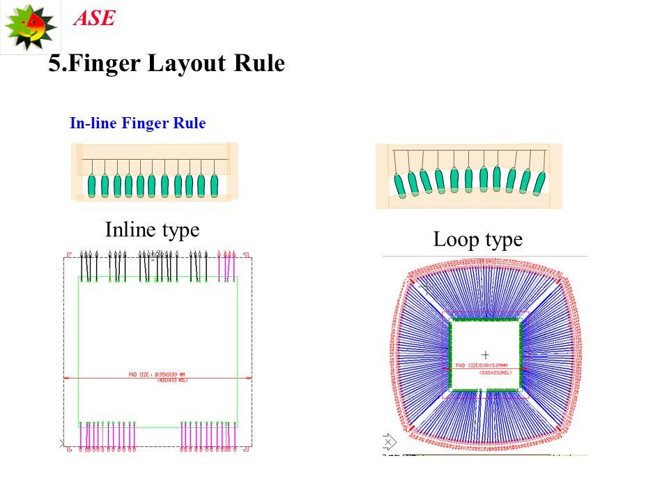 5.Finger Layout Rule In-line Finger Rule Inline type Loop type