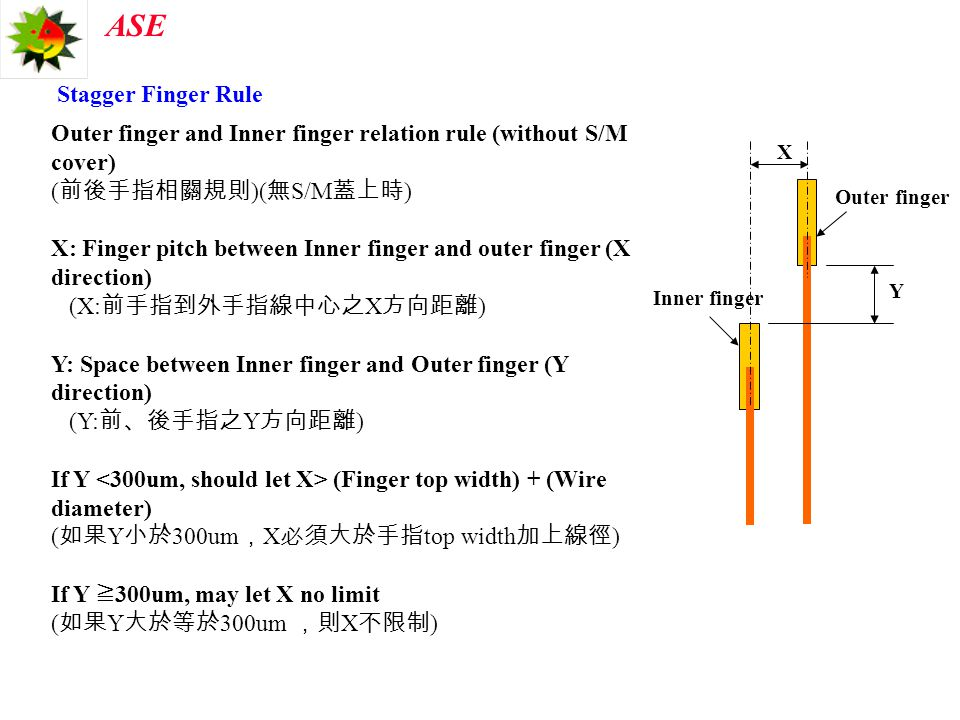 Outer finger and Inner finger relation rule (without S/M cover)