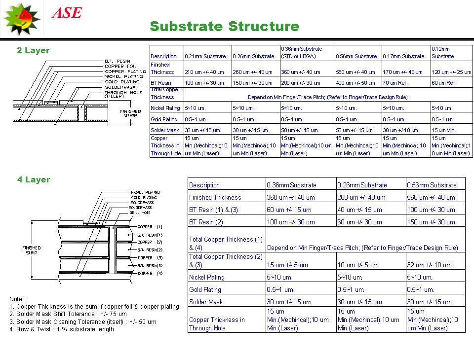 Substrate Structure 2 Layer 4 Layer