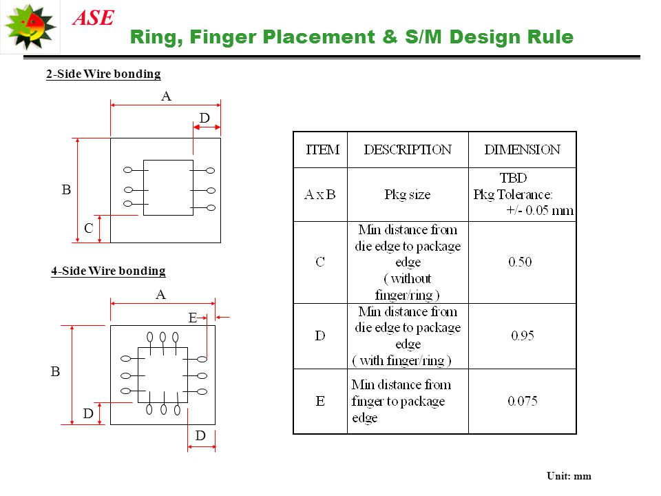 Ring, Finger Placement & S/M Design Rule
