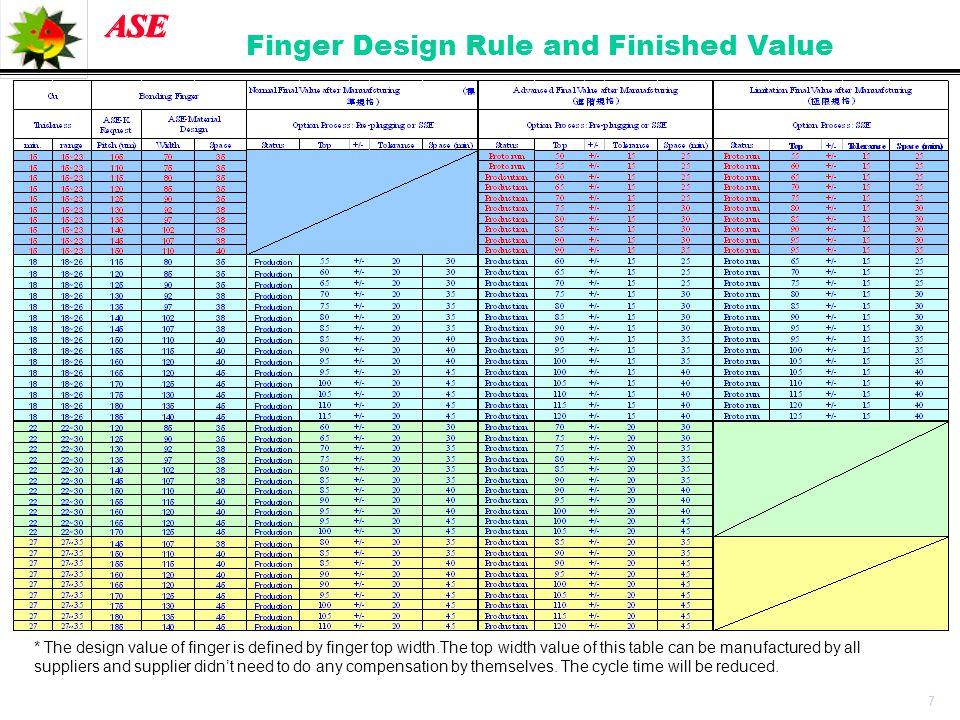 Finger Design Rule and Finished Value