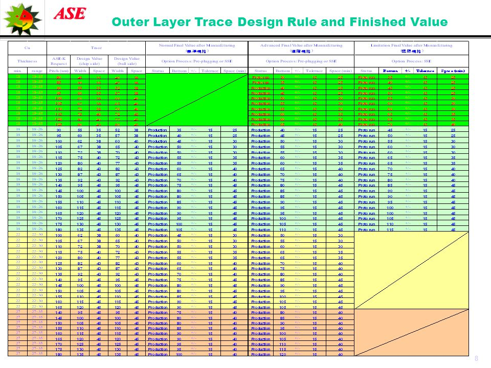Outer Layer Trace Design Rule and Finished Value