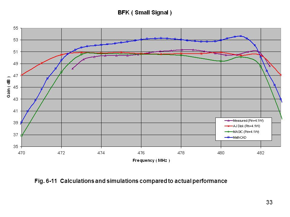 Fig. 6-11 Calculations and simulations compared to actual performance