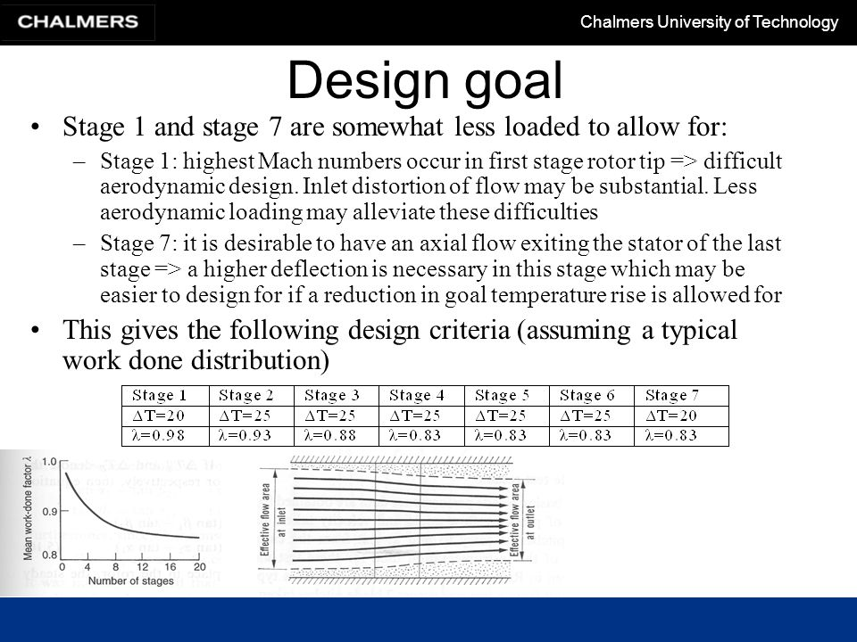 Design goal Stage 1 and stage 7 are somewhat less loaded to allow for: