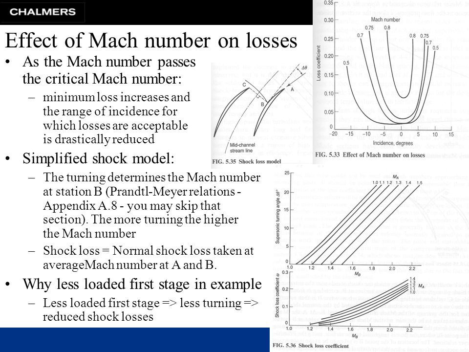 Effect of Mach number on losses