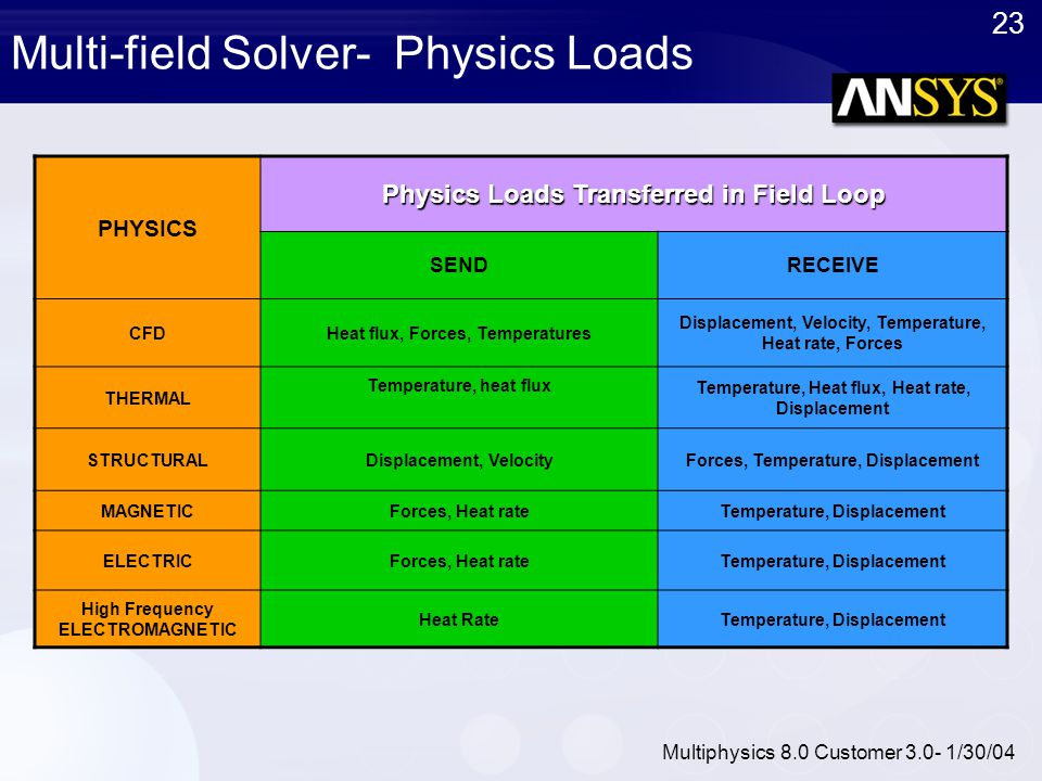 Multi-field Solver- Physics Loads